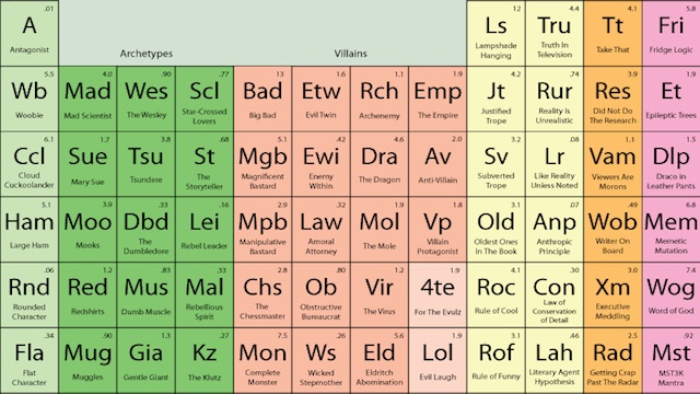 Cool periodic table link images periodic table of elements list the periodic table of storytelling a breakdown of tropes and their urtaz Gallery